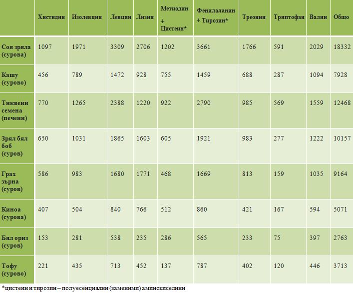 таблица аминокиселини