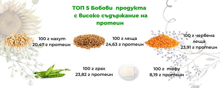 топ теп бобови продукти с високо съдържание на протеин