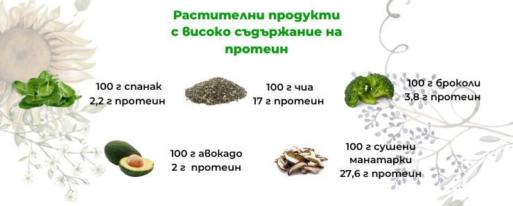 растителни продукти с високо съдържание на протеин